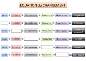 equation du changement