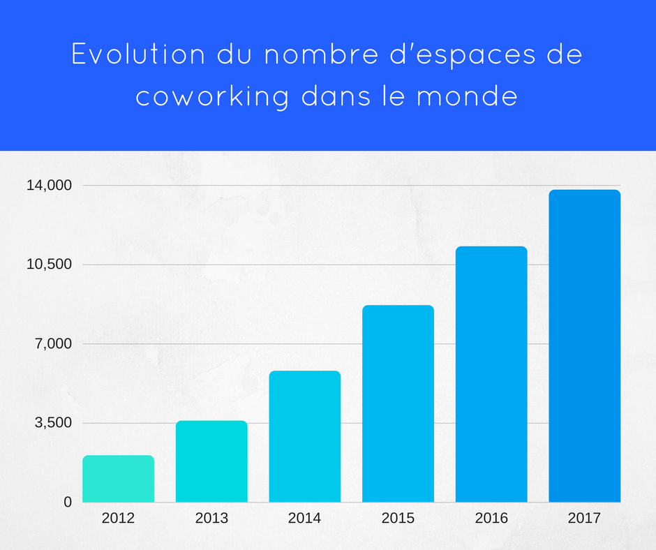 nombre d'espaces de coworking