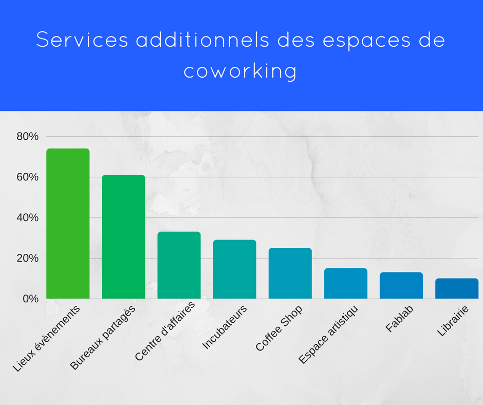 Services additionnels coworking