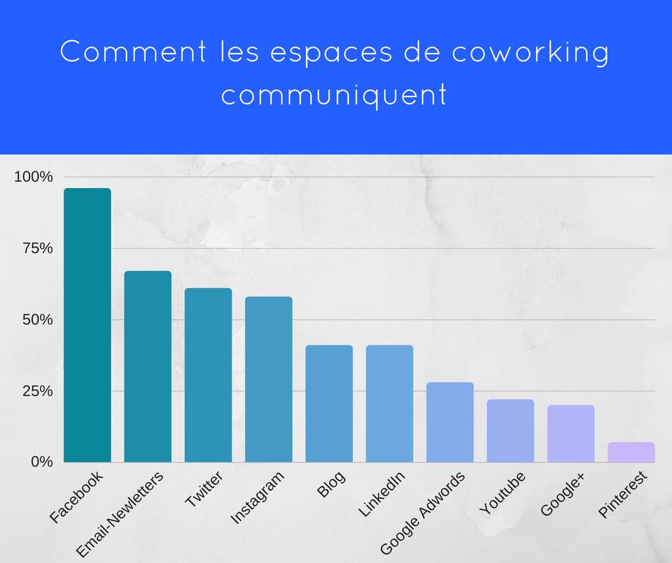 Communication des espaces de coworking