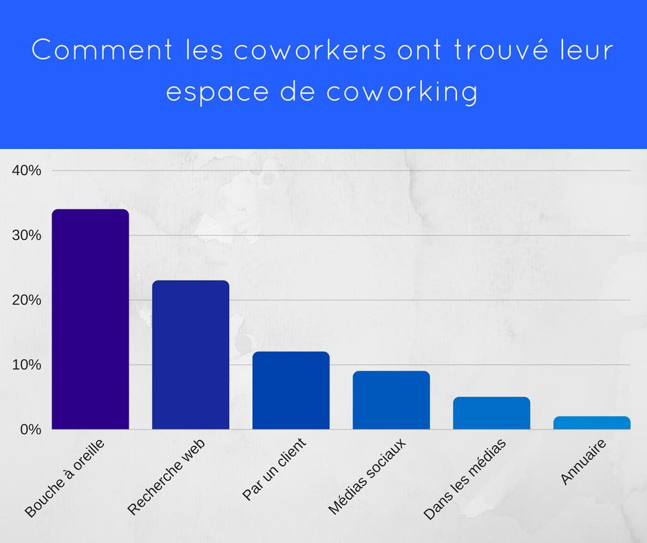 Impression espaces de coworking
