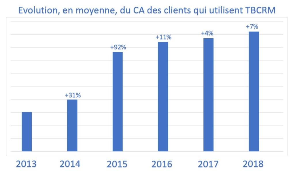 graphique_CA_clients_CRM